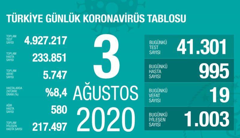 3 Ağustos koronavirüs tablsou, vaka, can kaybı sayısı ve son durum