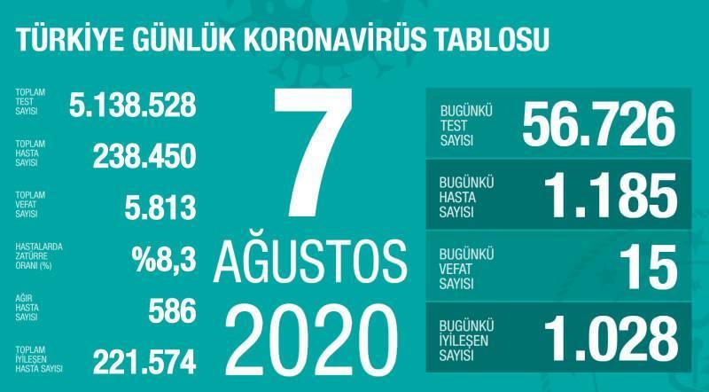 7 Ağustos koronavirüs tablsou, vaka, ağır hasta, can kaybı sayısı ve son durum