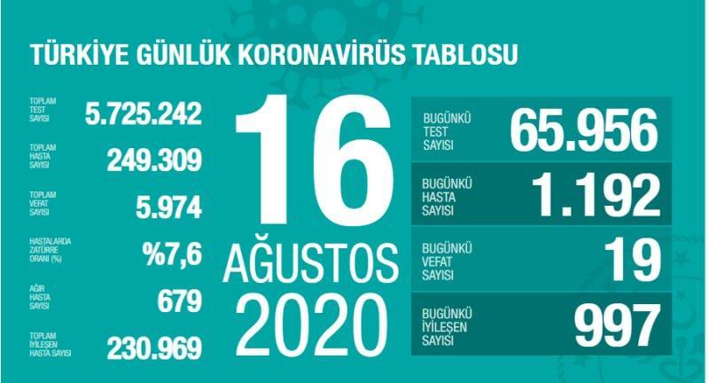16 Ağustos koronavirüs tablsou, vaka, ağır hasta, can kaybı sayısı ve son durum