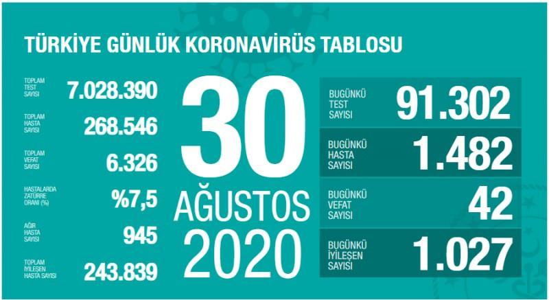 30 Ağustos koronavirüs tablsou, vaka, ağır hasta, can kaybı sayısı ve son durum