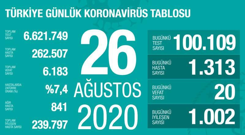 26 Ağustos 2020 Günlük Koronavirüs Tablosu