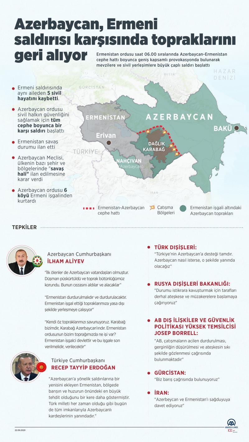 Azerbaycan, Ermeni saldırısı karşısında topraklarını geri alıyor