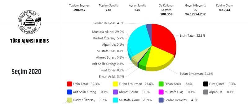 KKTC cumhurbaşkanlığı seçim sonuçları