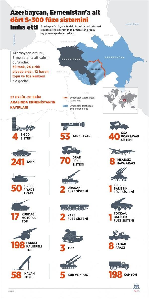 AA > Azerbaycan, Ermenistan'a ait dört S-300 füze sistemini imha etti