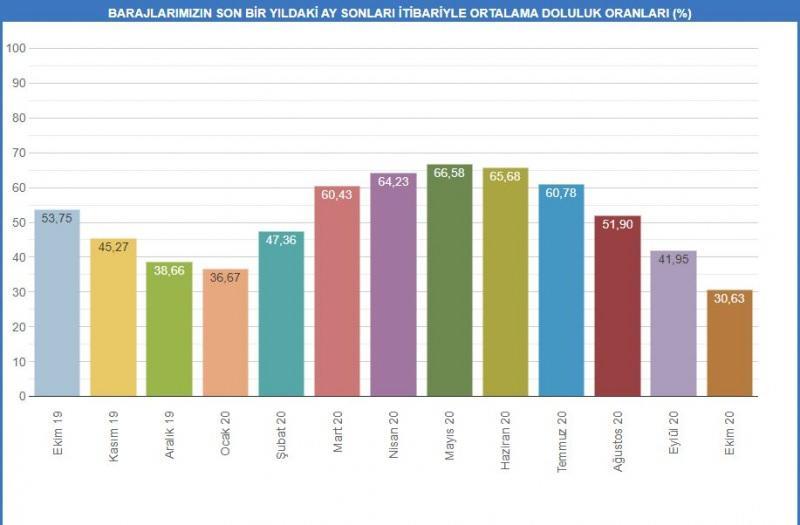 İSKİ'nin internet sitesinde yer alan verilerde, İstanbul'daki barajların son bir yıldaki doluluk oranları paylaşıldı.