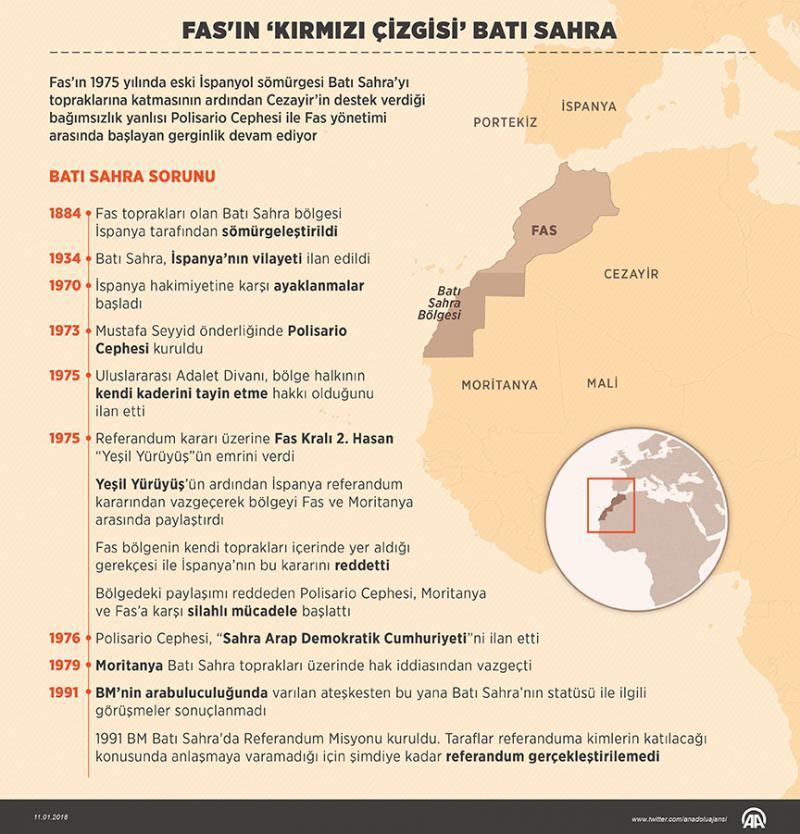 Fas'ın 'kırmızı çizgisi' Batı Sahra