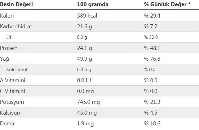 Fıstık ezmesi besin değerleri ve kalorisi