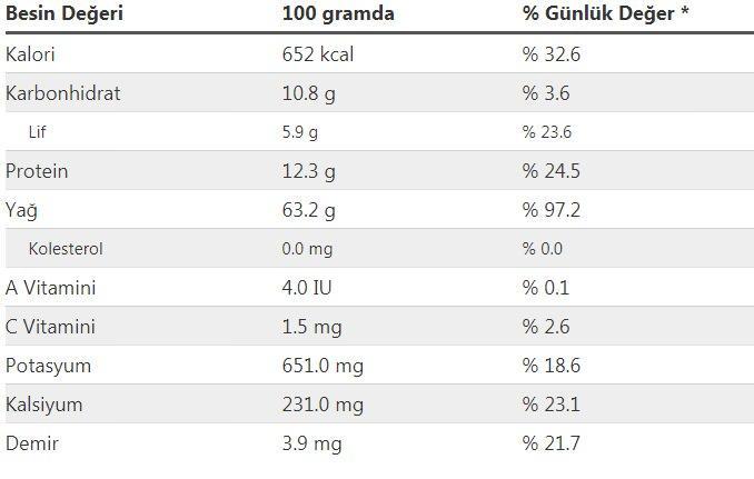 fındık ezmesi kalorisi ve besin değerleri