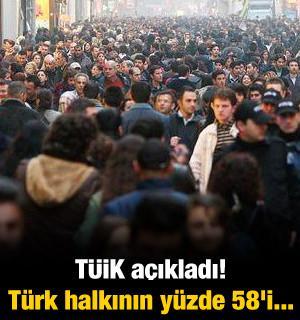 TÜİK açıkladı! Türk halkının yüzde 58'i...