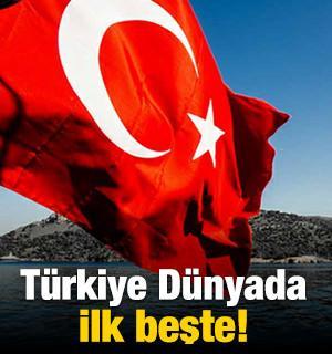 Türkiye dünyada ilk beşte!